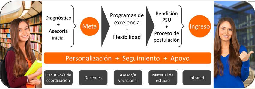 Modelo Educativo Preuniversitario Máximo