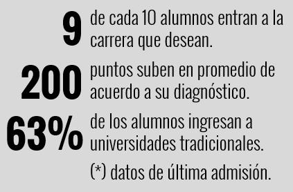 Resultados Preuniversitario Máximo
