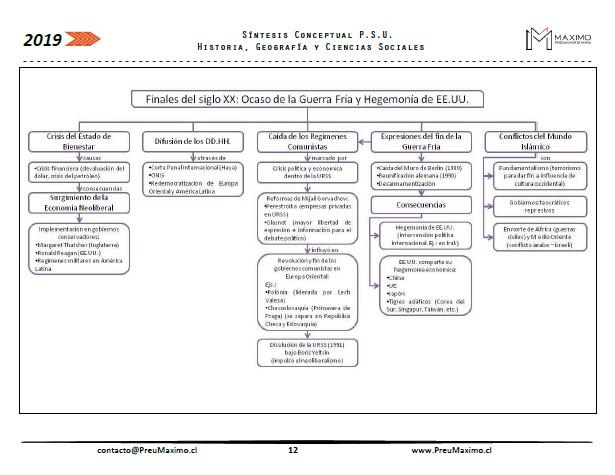 2019-Resumen-PSU-Historia-y-Ciencias-Sociales-Eje-El-mundo-en-perspectiva-histórica